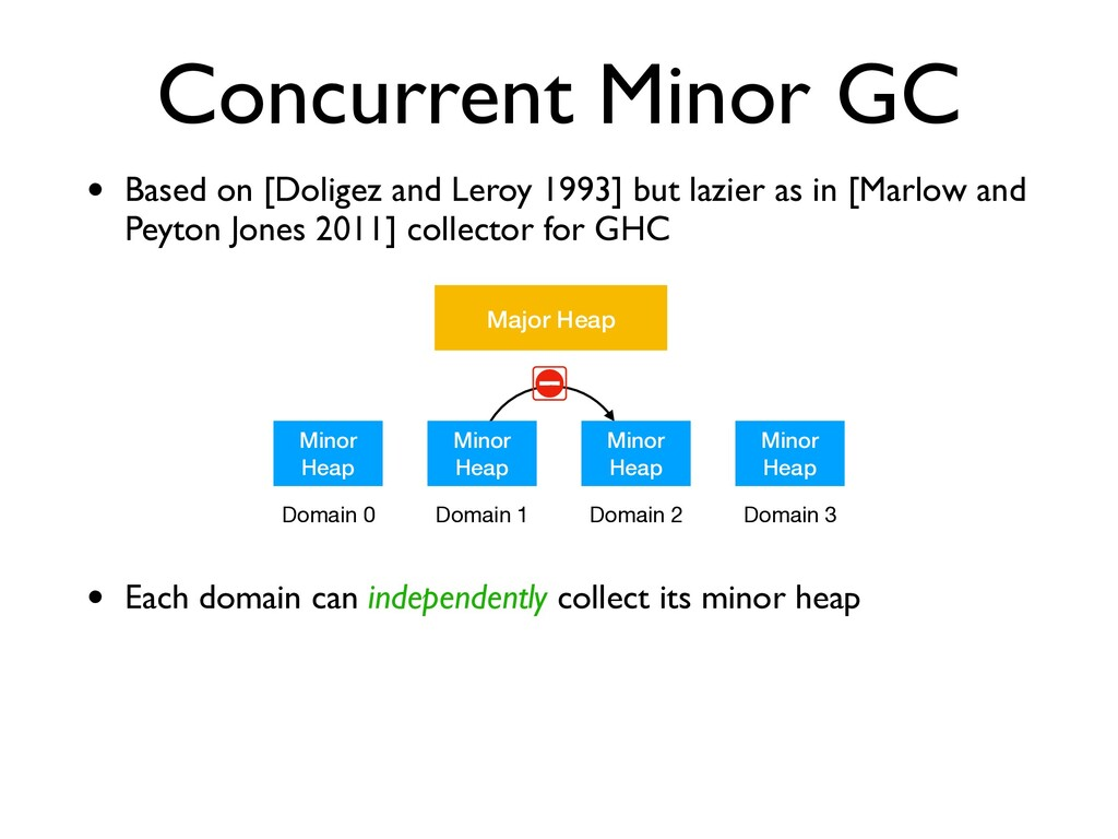 Concurrent Minor GC • Based on [Doligez and Ler...
