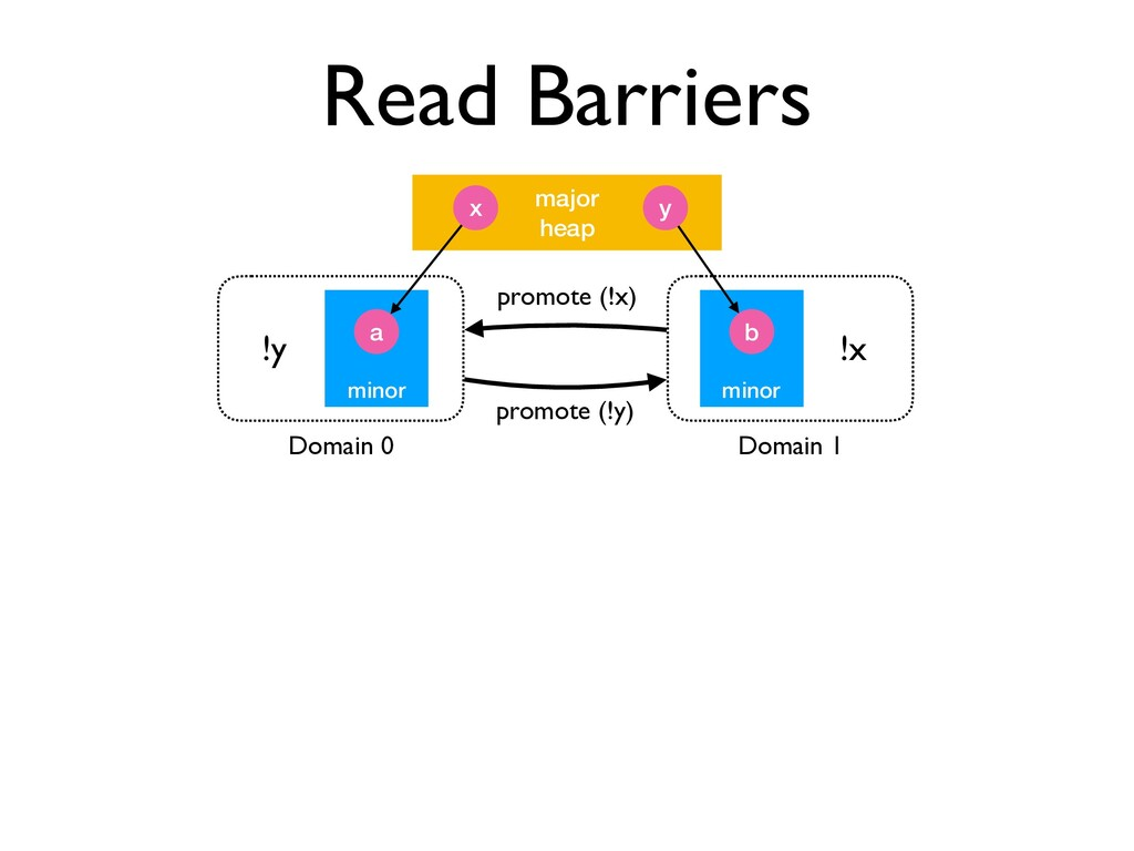 Read Barriers minor major heap x y a minor b Do...