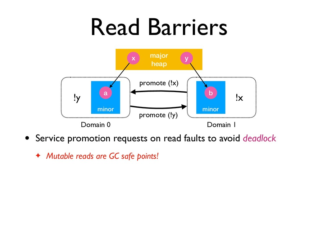 Read Barriers • Service promotion requests on r...