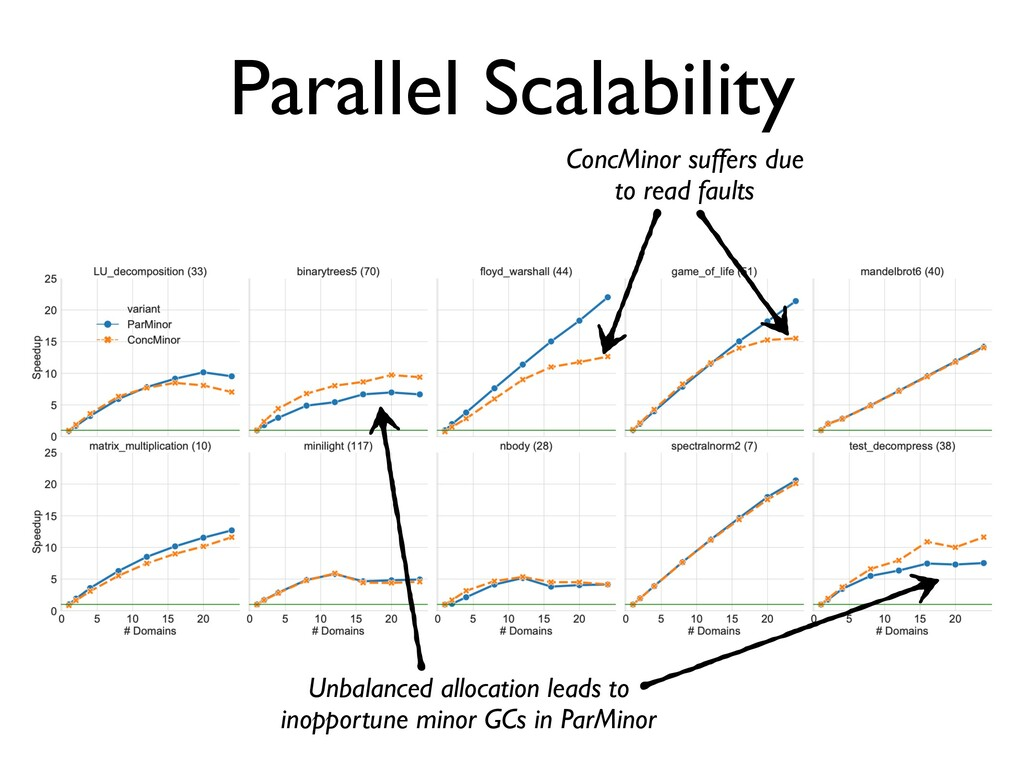 Parallel Scalability ConcMinor suffers due to r...