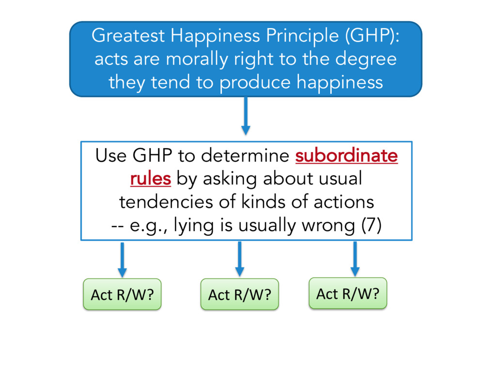 Greatest Happiness Principle (GHP): acts are mo...