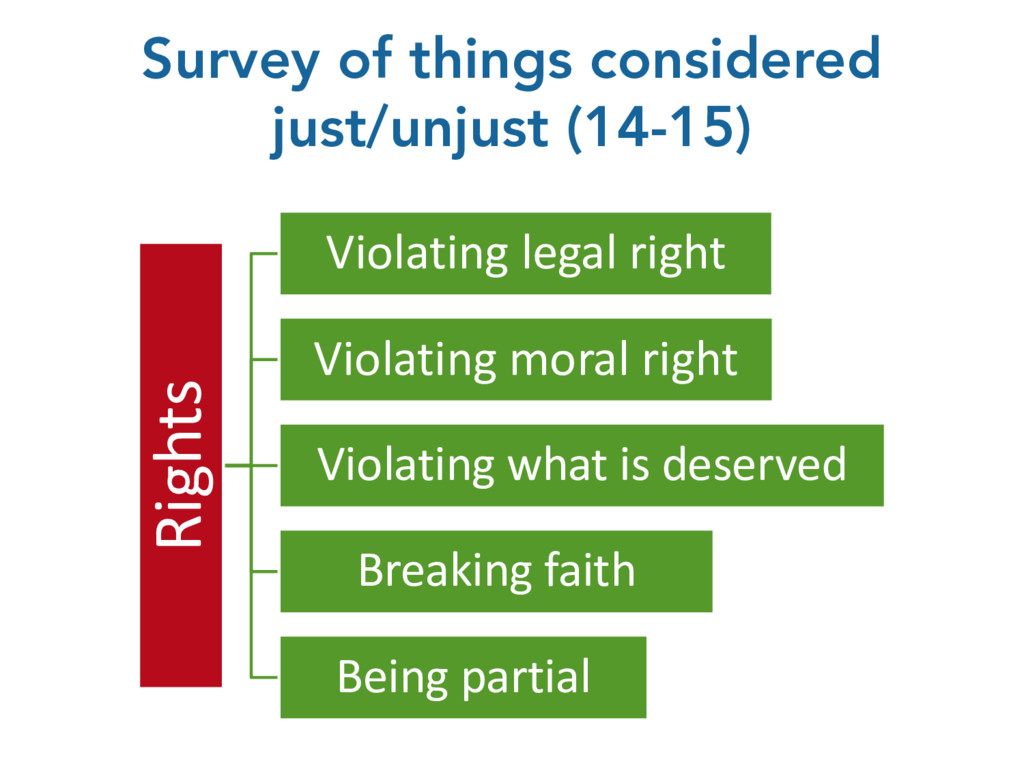 Survey of things considered just/unjust (14-15)...