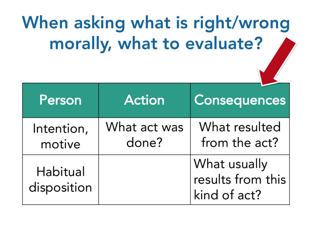When asking what is right/wrong morally, what t...