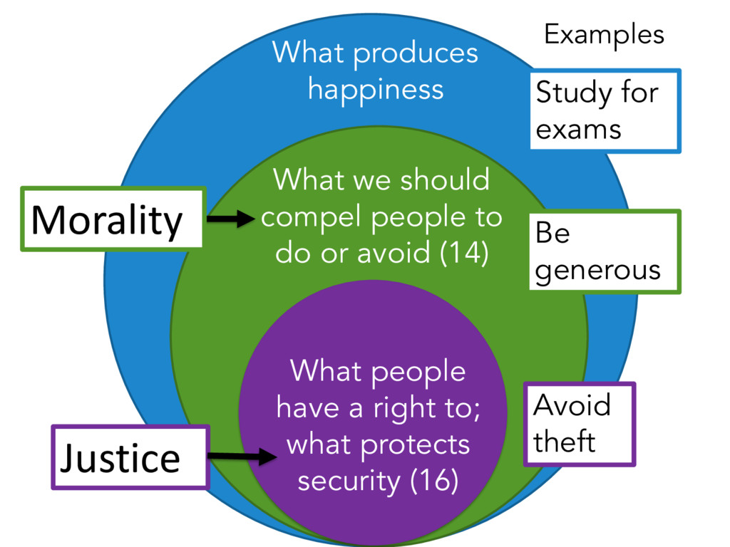 What produces happiness What we should compel p...