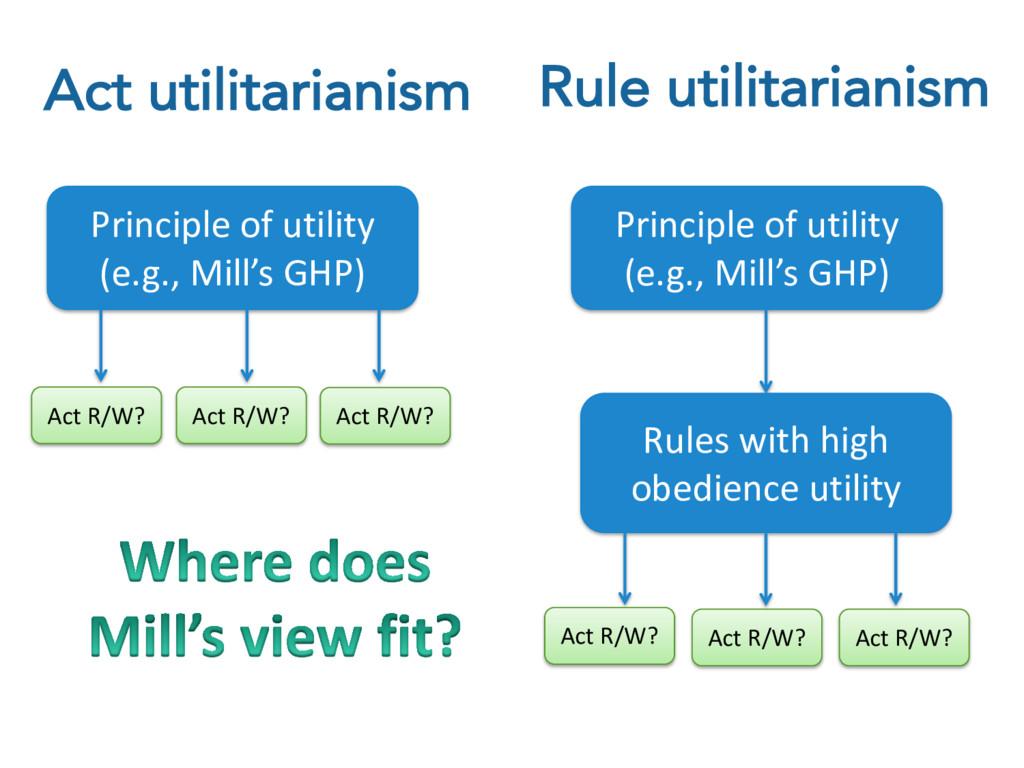 Act utilitarianism Principle of utility (e.g., ...