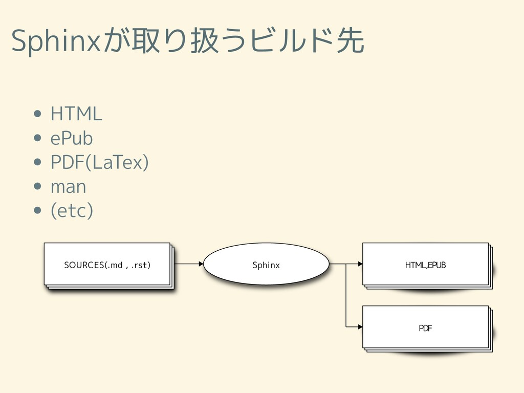 Sphinxが取り扱うビルド先 HTML ePub PDF(LaTex) man (etc) ...