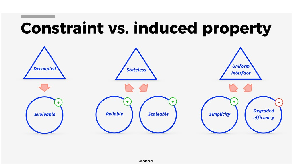 goodapi.co Constraint vs. induced property Deco...