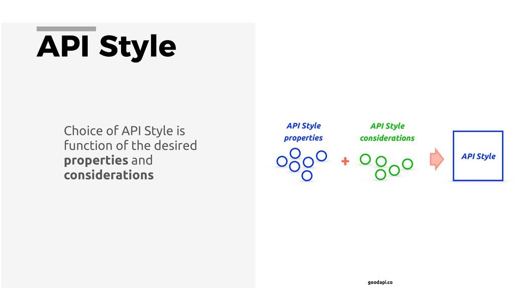goodapi.co API Style Choice of API Style is fun...