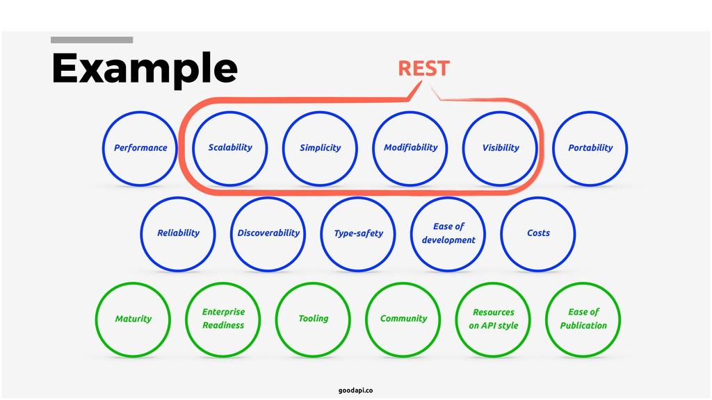 goodapi.co Example Performance Scalability Simp...
