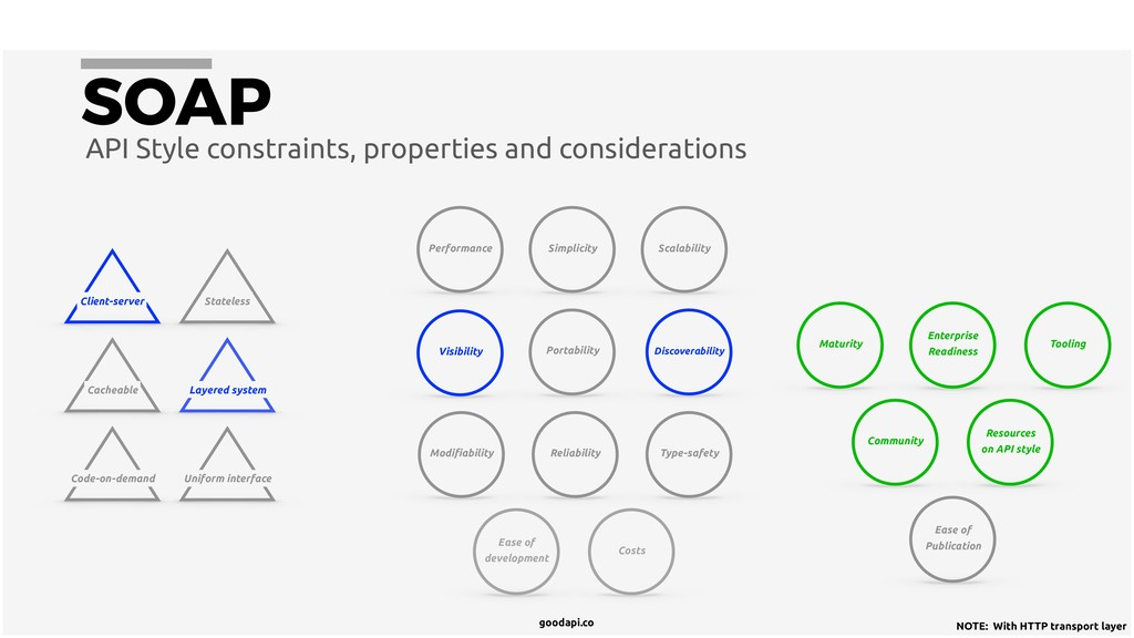 goodapi.co API Style constraints, properties an...