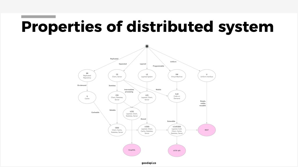 goodapi.co Properties of distributed system