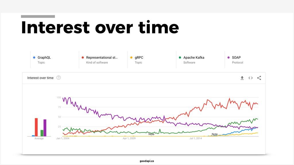 goodapi.co Interest over time