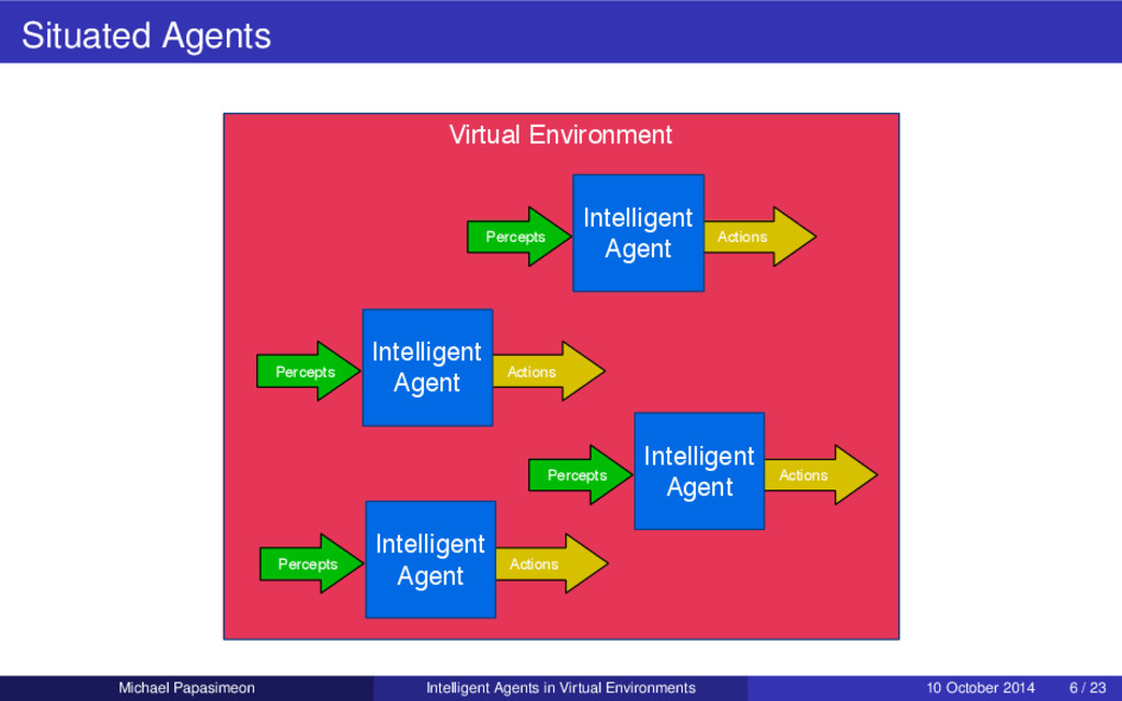 Situated Agents Virtual Environment Percepts Ac...