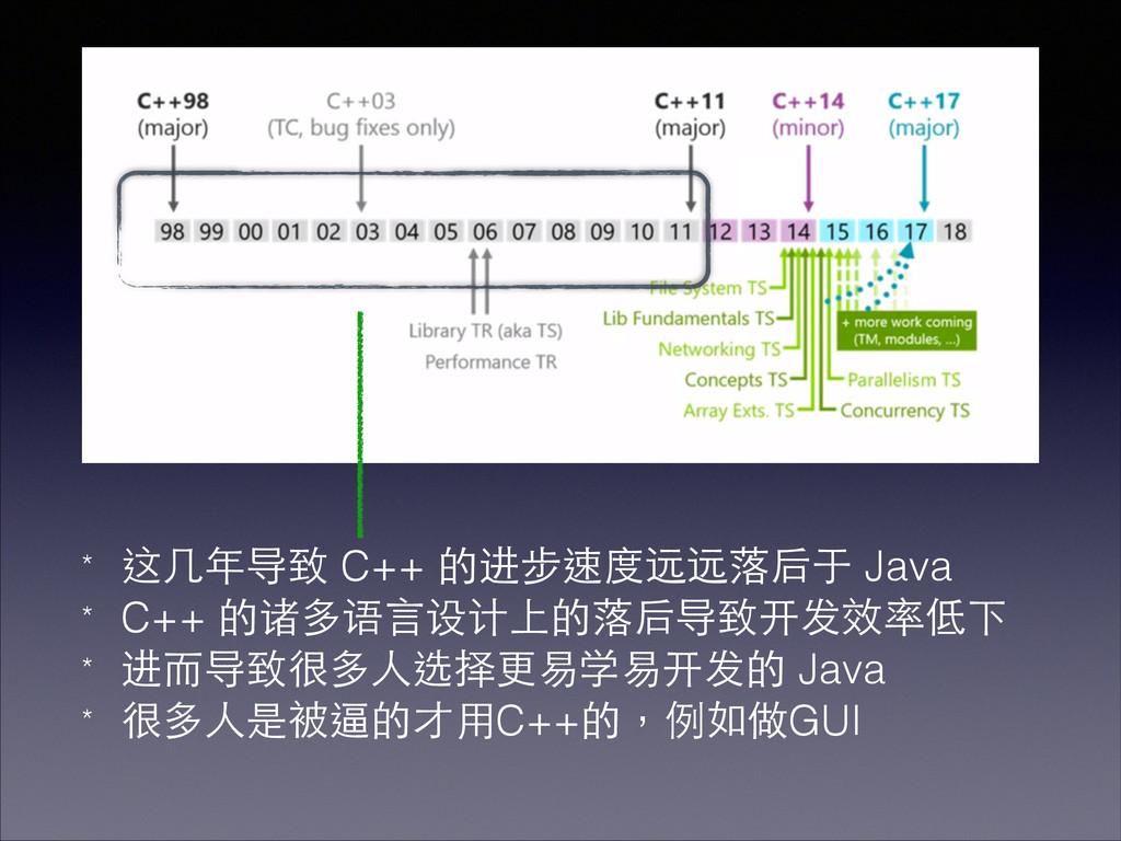 * 这⼏几年导致 C++ 的进步速度远远落后于 Java * C++ 的诸多语⾔言设计上的落后...