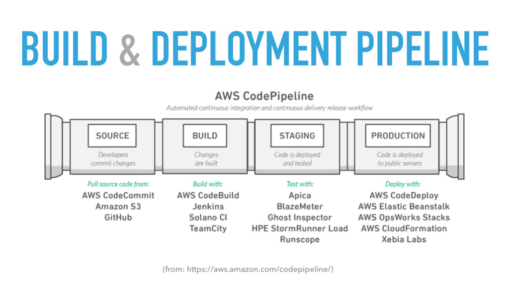 BUILD & DEPLOYMENT PIPELINE (from: https://aws....