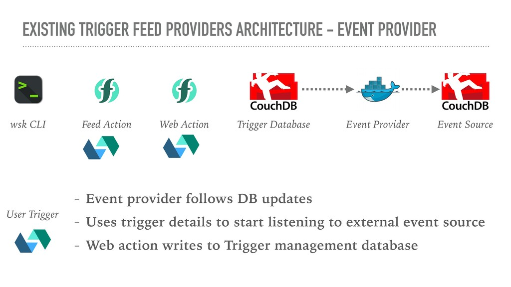 EXISTING TRIGGER FEED PROVIDERS ARCHITECTURE - ...