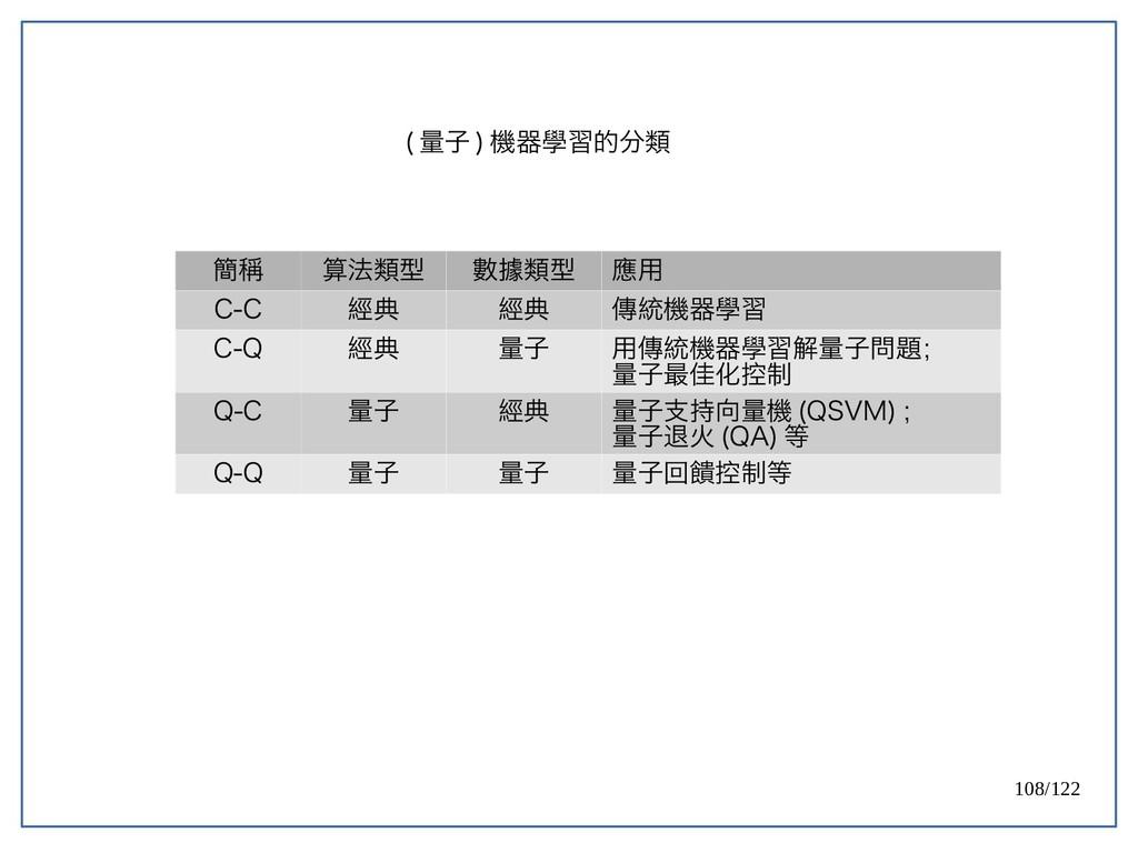 108/122 ( 量子 ) 機器學習的分類 簡稱 算法類型 數據類型 應用 C-C 經典 經...