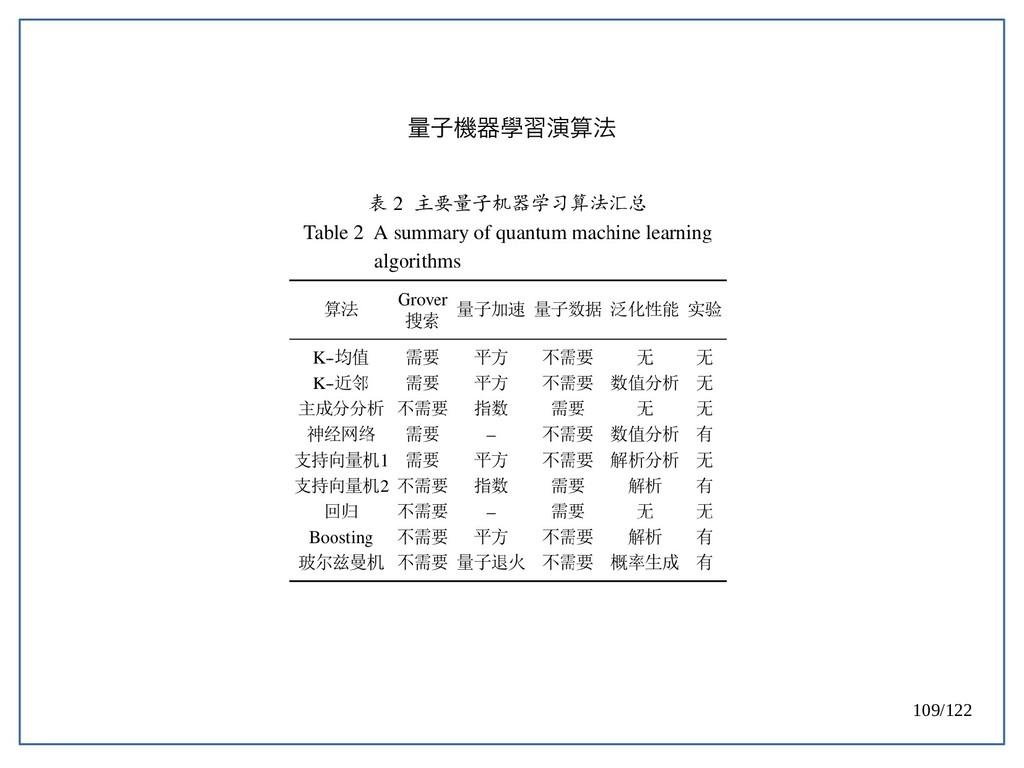 109/122 量子機器學習演算法