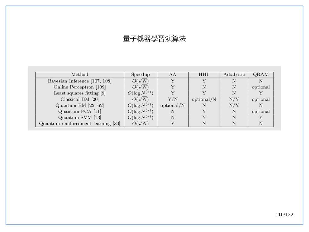 110/122 量子機器學習演算法
