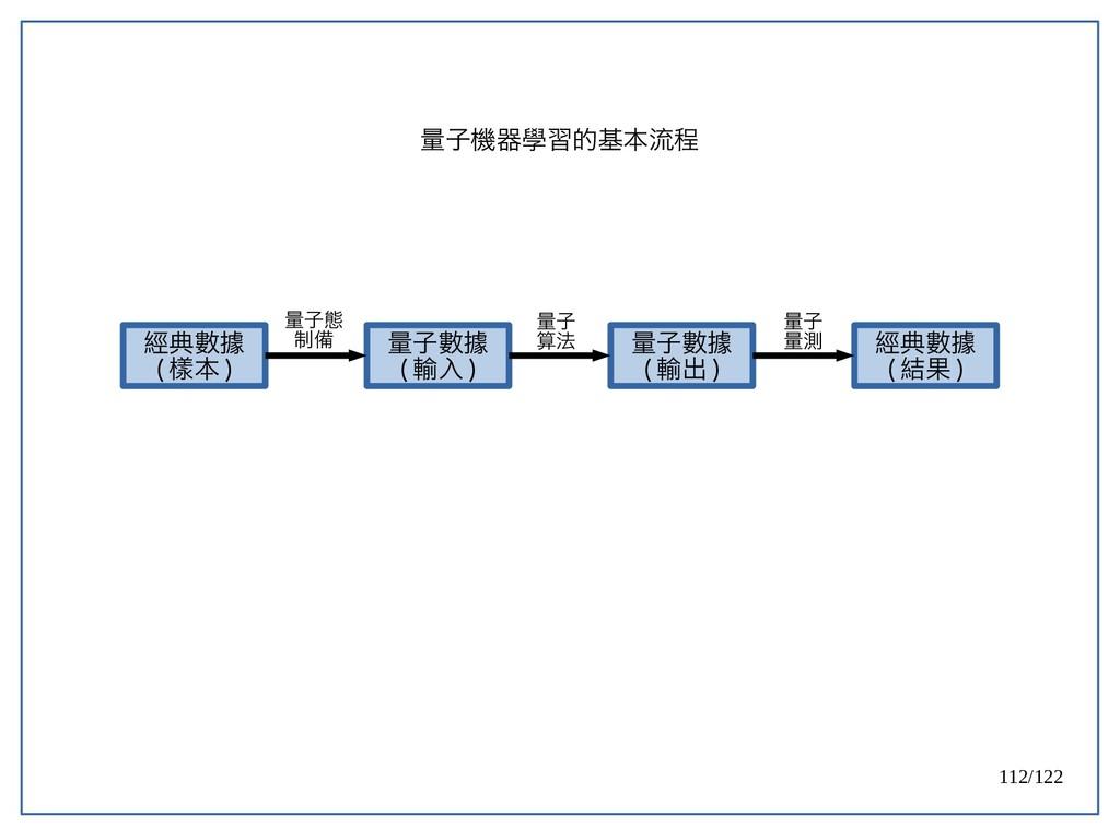 112/122 量子機器學習的基本流程 經典數據 ( 樣本 ) 量子數據 ( 輸入 ) 量子數...