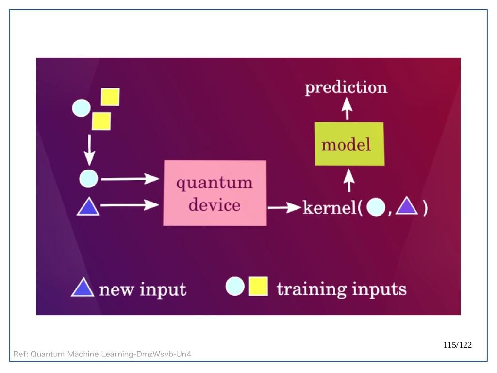 115/122 Ref: Quantum Machine Learning-DmzWsvb-U...