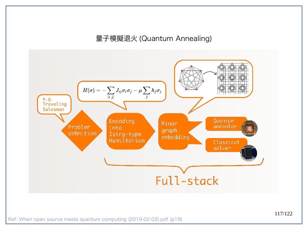 117/122 量子模擬退火 (Quantum Annealing) Ref: When op...