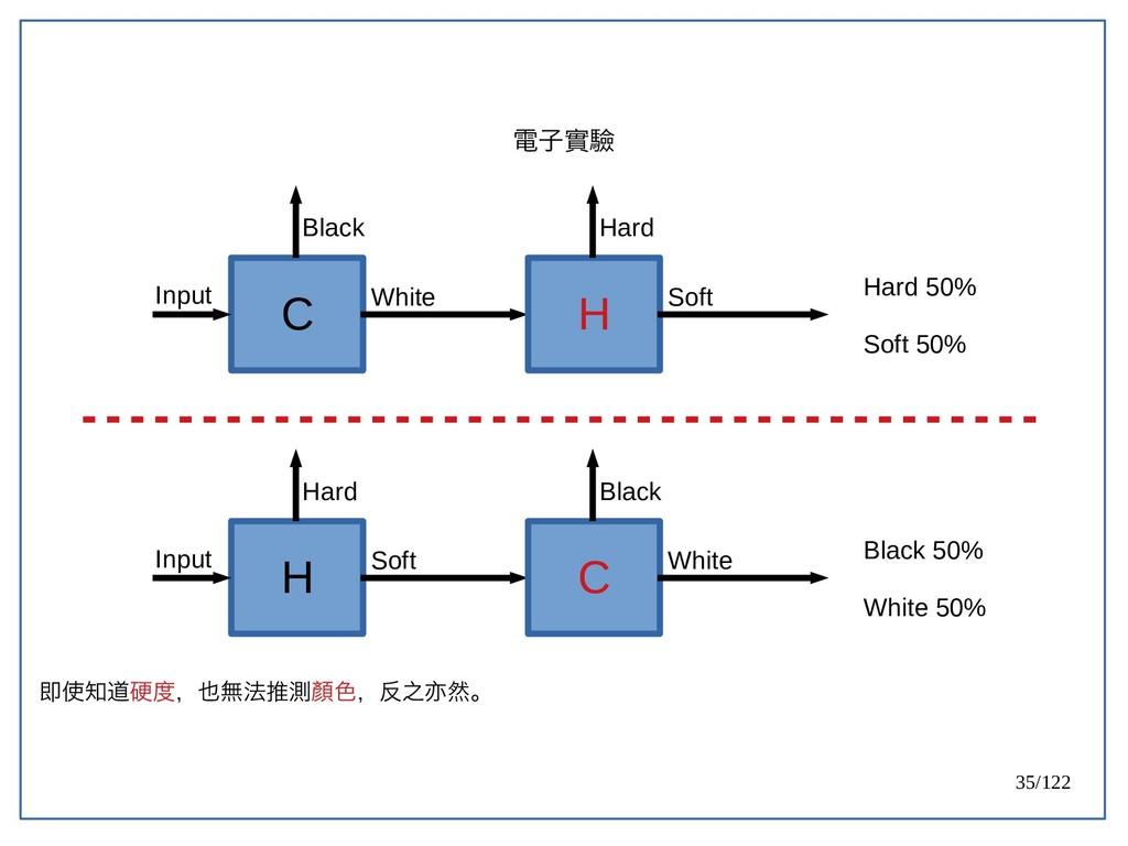 35/122 C Input Black White H Hard Soft Hard 50%...