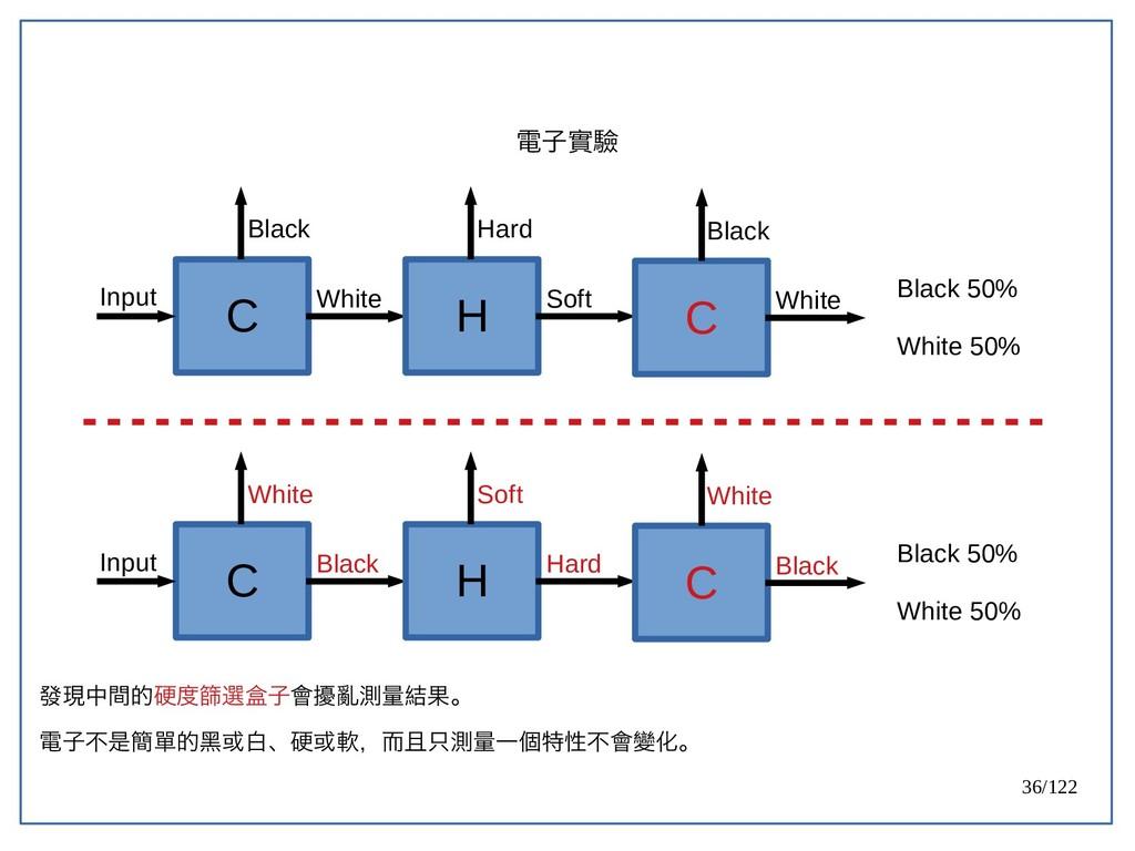 36/122 電子實驗 發現中間的硬度篩選盒子會擾亂測量結果。 電子不是簡單的黑或白、硬或軟,...