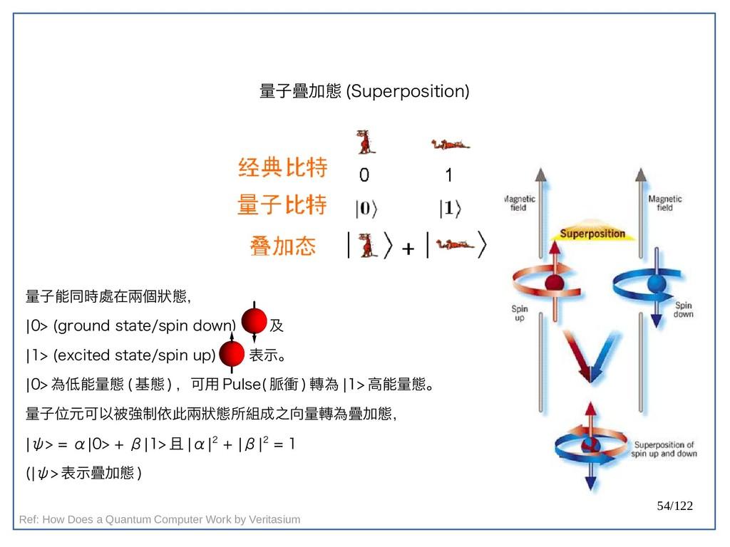 54/122 量子疊加態 (Superposition) 量子能同時處在兩個狀態, |0> (...
