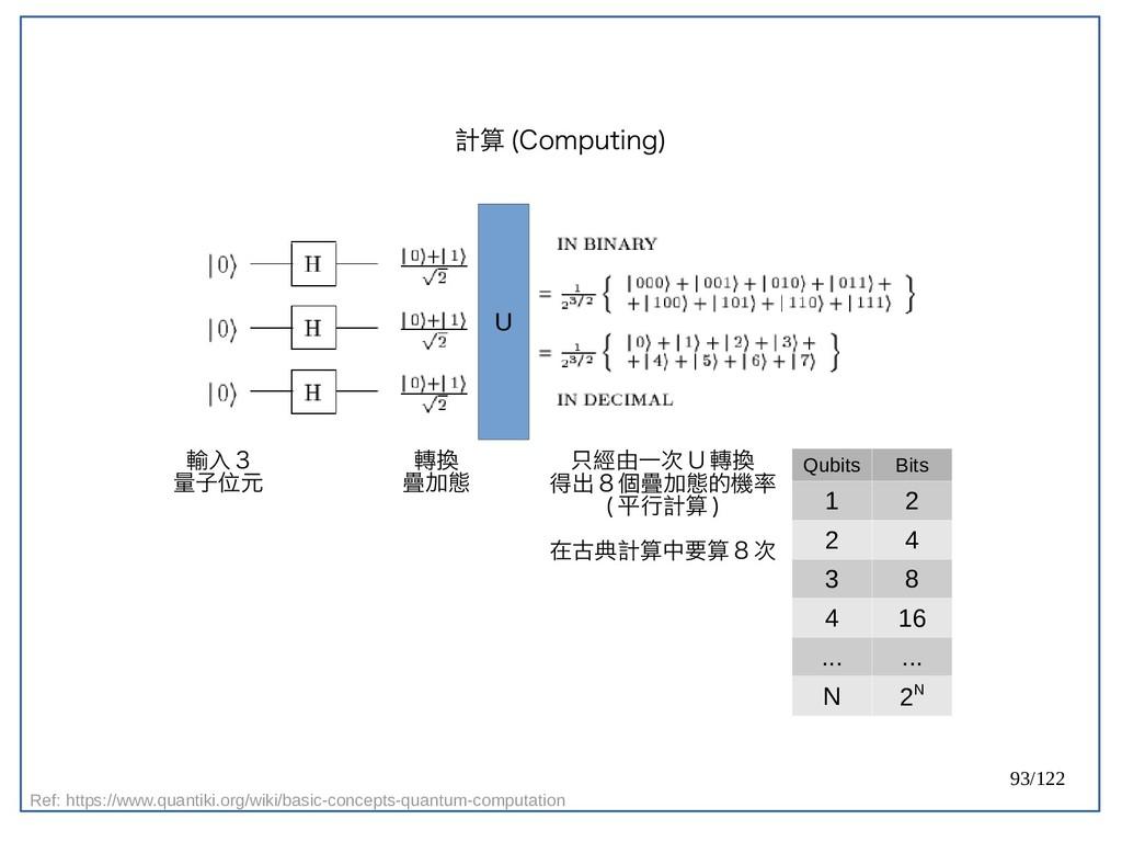 93/122 計算 (Computing) U 輸入 3 量子位元 轉換 疊加態 只經由一次 ...