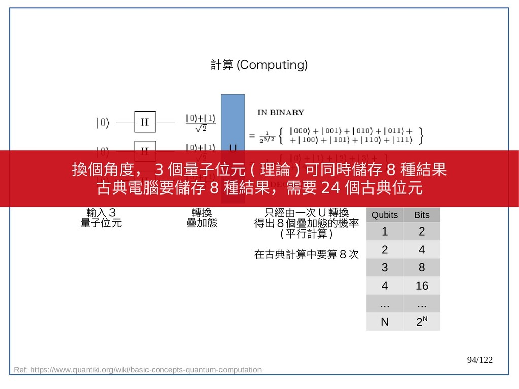 94/122 計算 (Computing) U 輸入 3 量子位元 轉換 疊加態 只經由一次 ...