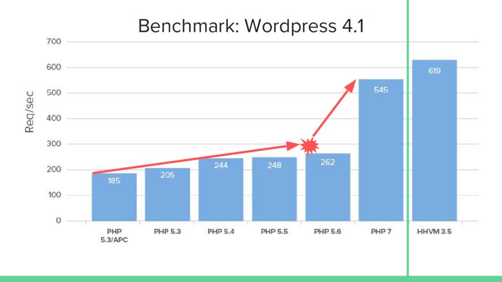 Benchmark: Wordpress 4.1