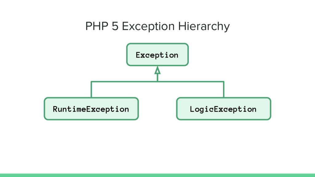 Exception RuntimeException LogicException PHP 5...