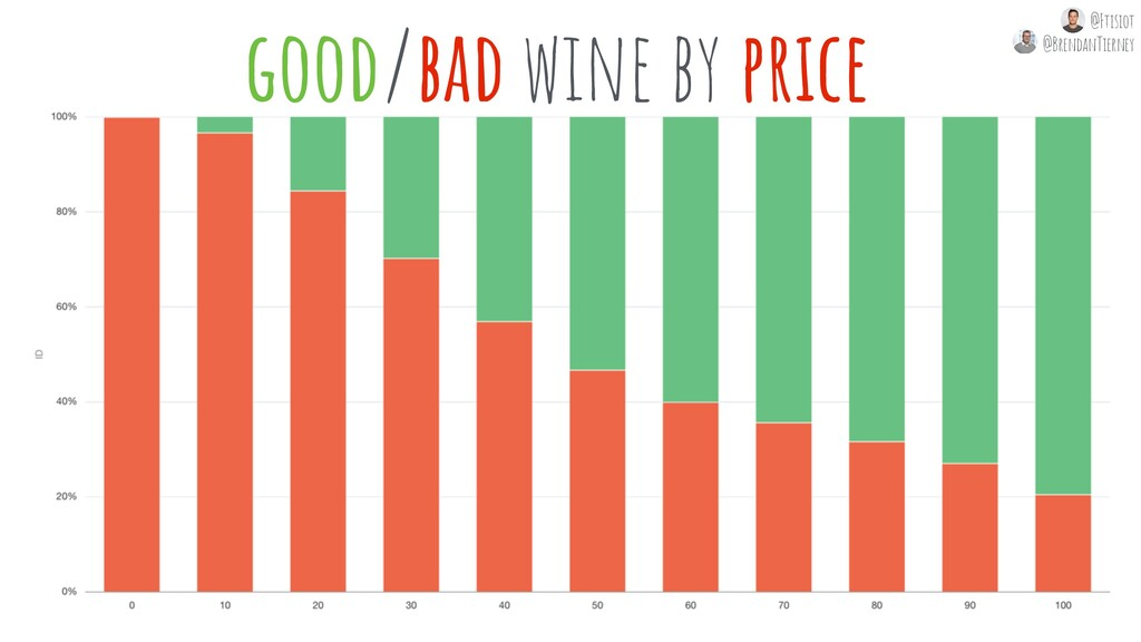 good/bad wine by price @Ftisiot @BrendanTierney