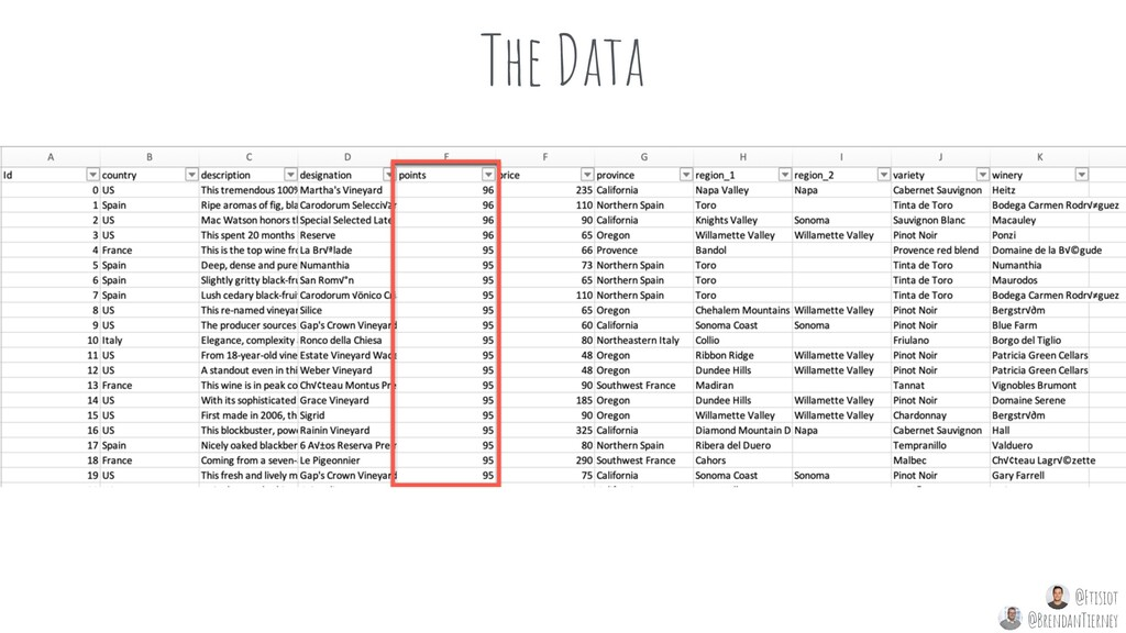 The Data @Ftisiot @BrendanTierney