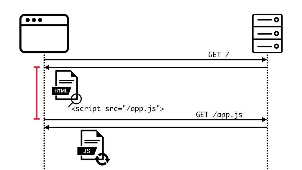 """GET / GET /app.js <script src=""""/app.js"""">"""
