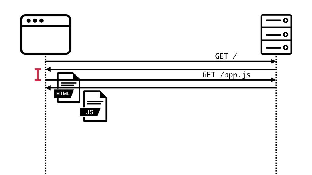 GET / GET /app.js
