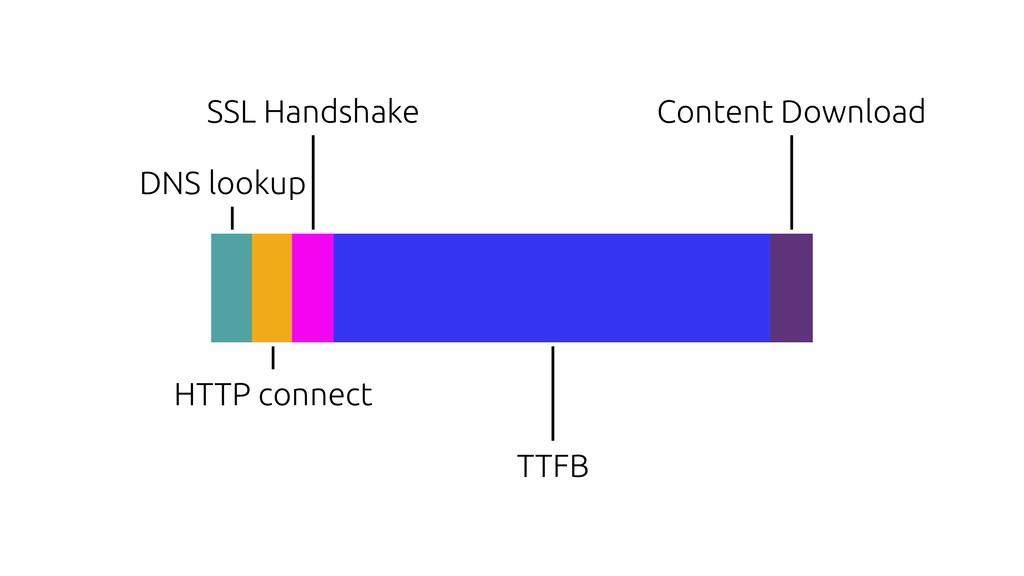 DNS lookup HTTP connect SSL Handshake TTFB Cont...