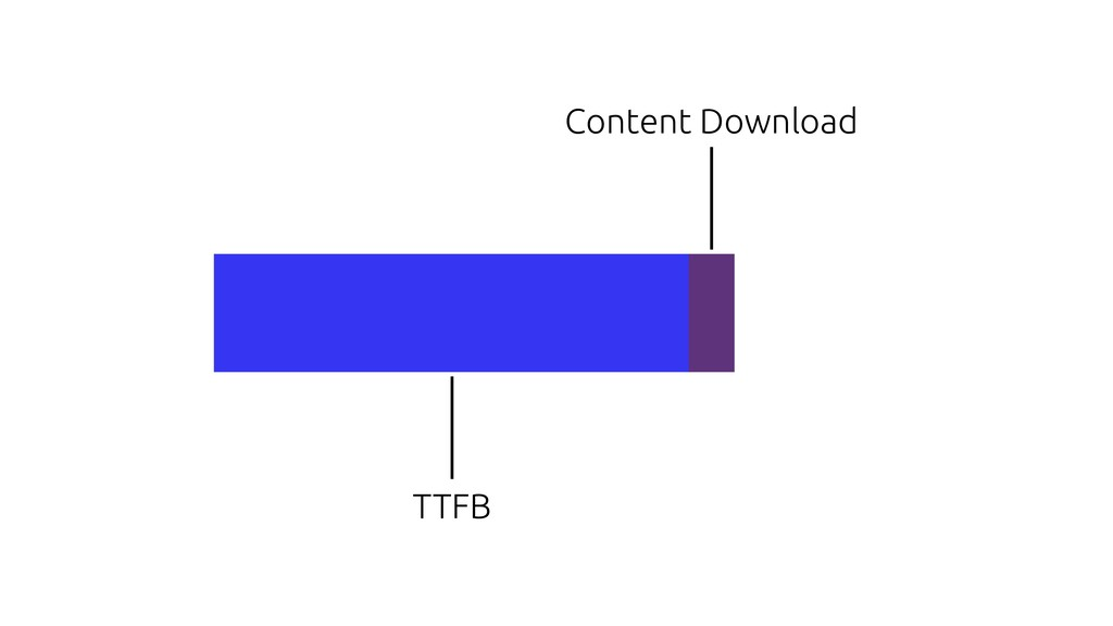 TTFB Content Download
