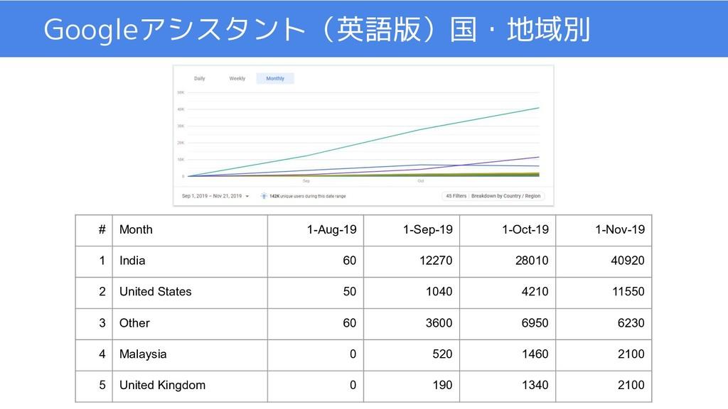 Googleアシスタント(英語版)国・地域別 # Month 1-Aug-19 1-Sep-1...