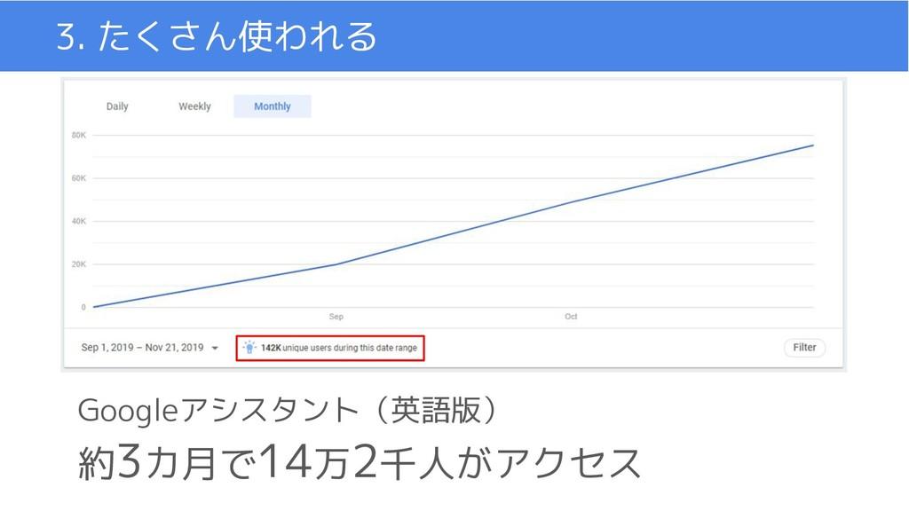 3. たくさん使われる Googleアシスタント(英語版) 約3カ月で14万2千人がアクセス