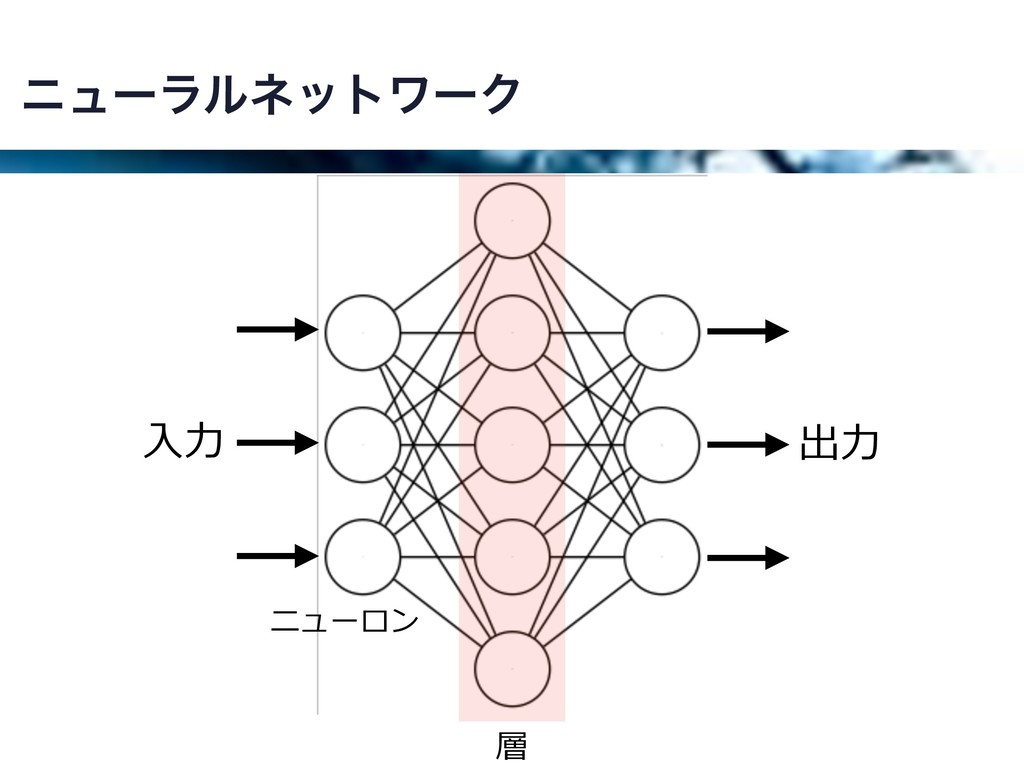 χϡʔϥϧωοτϫʔΫ ⼊⼒ 出⼒ 層 ニューロン
