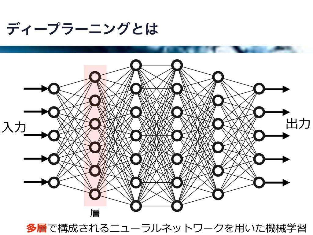 σΟʔϓϥʔχϯάͱ 多層で構成されるニューラルネットワークを⽤いた機械学習 層 ⼊⼒ 出⼒