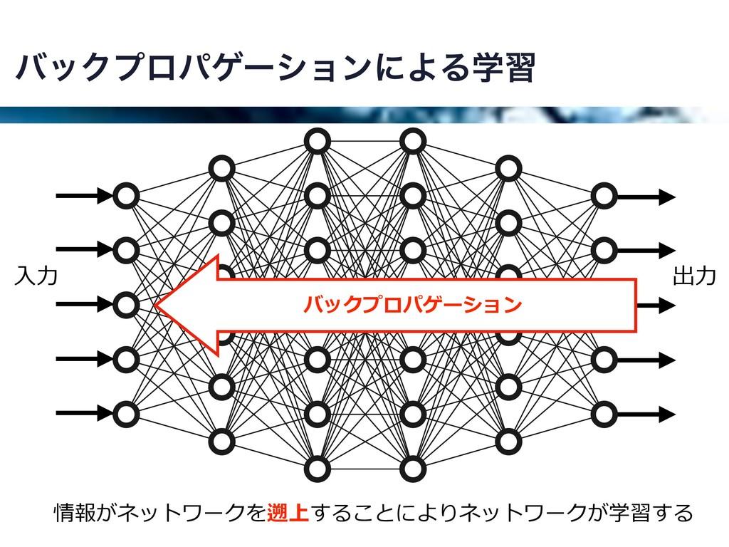 όοΫϓϩύήʔγϣϯʹΑΔֶश ⼊⼒ 出⼒ バックプロパゲーション 情報がネットワークを遡上...