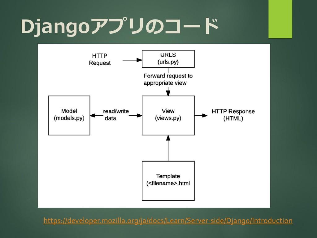 Djangoアプリのコード https://developer.mozilla.org/ja/...