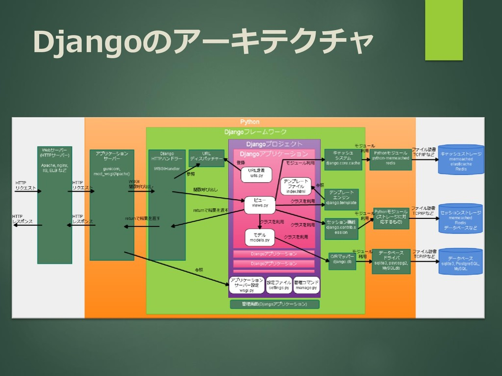 Djangoのアーキテクチャ