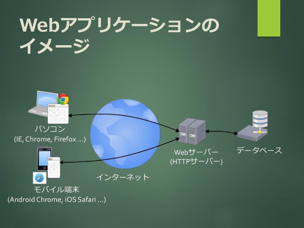 Webアプリケーションの イメージ インターネット パソコン (IE, Chrome, Fir...