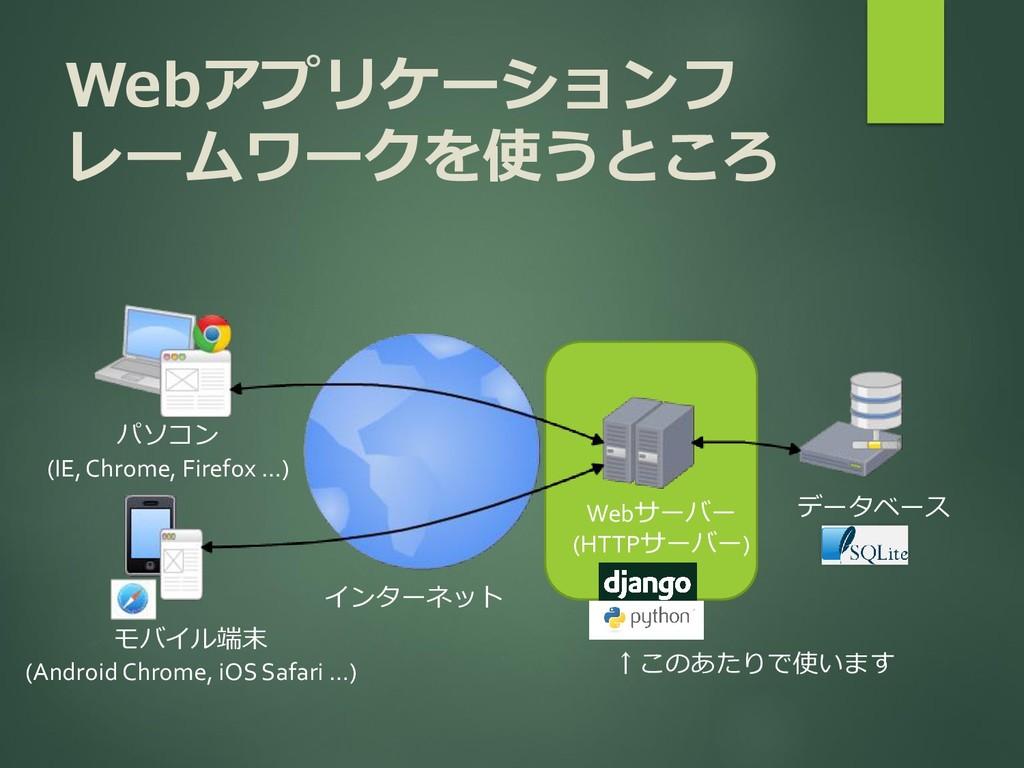Webアプリケーションフ レームワークを使うところ インターネット パソコン (IE, Chr...