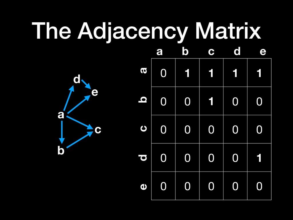 The Adjacency Matrix a b c d e 0 1 1 1 1 0 0 1 ...