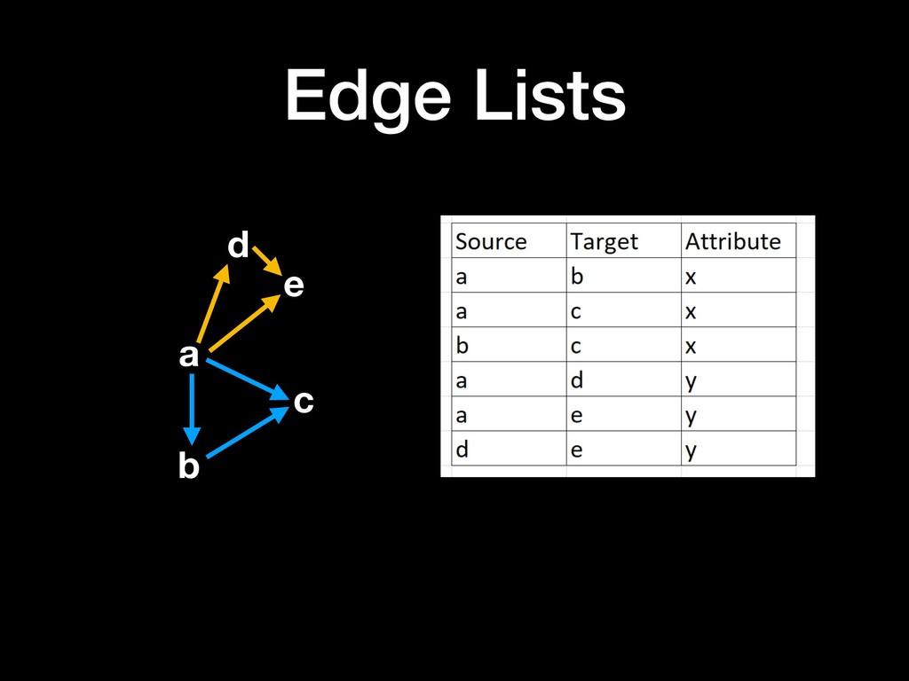Edge Lists a b c d e